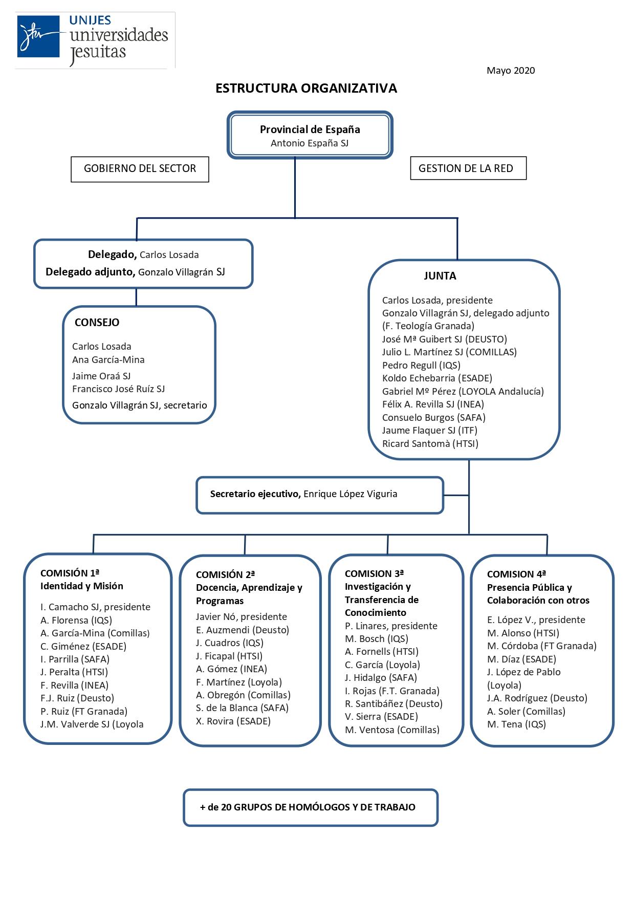 Estructura Organizativa 2019 2020 Unijes (Mayo 2020)